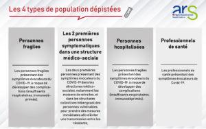 Les 4 types de populations dépistées