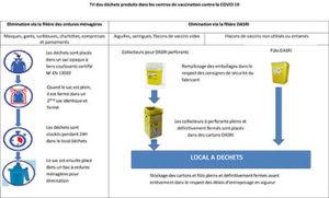 Tri des déchets produits dans les centres de vaccination contre la COVID 19