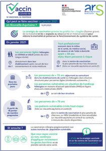 Qui peut se faire vacciner en janvier 2021 en Nouvelle-Aquitaine ?