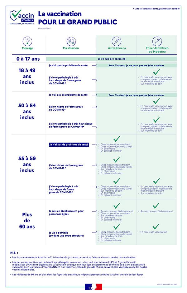 Informations vaccination pour le grand public 16 avril 2021
